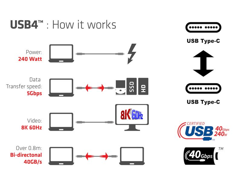 USB4 Features